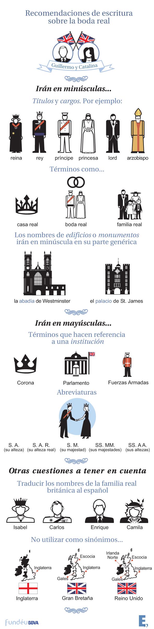 Infografía e imágenes sobre términos relacionados con la boda real en Londres